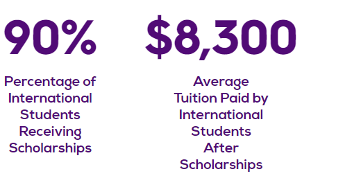 90 percent is the percentage of international students receiving scholarships. $8300 is the average tuitioin paid by international students after scholarships.